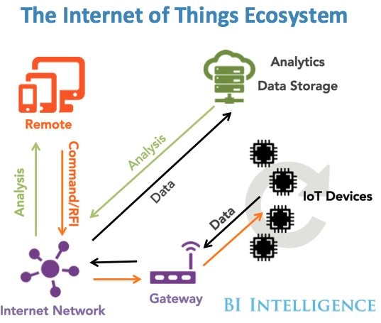 Internet of Things Inversiones 22.02.2016
